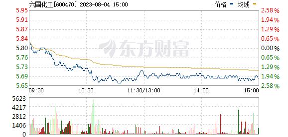 六国化工(600470)