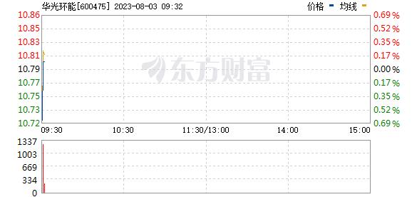 华光股份(600475)
