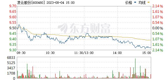 凌云股份(600480)