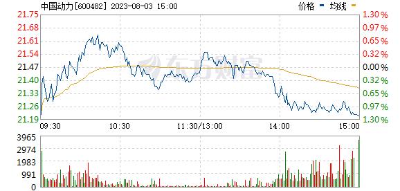 中国动力(600482)