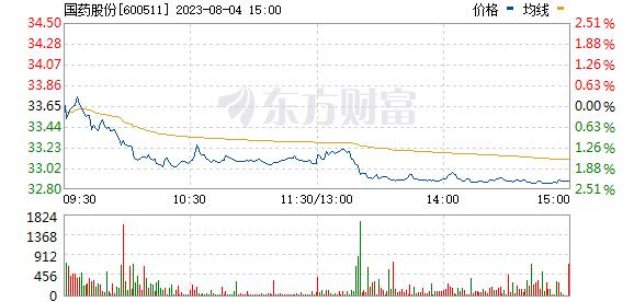 国药股份(600511)