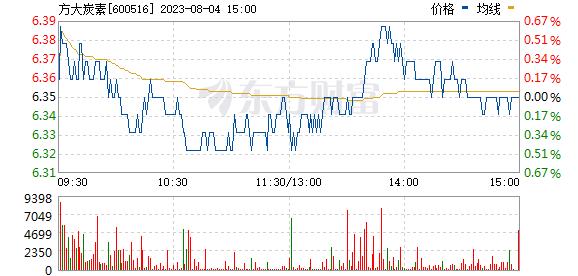 方大炭素(600516)