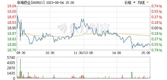 华海药业(600521)