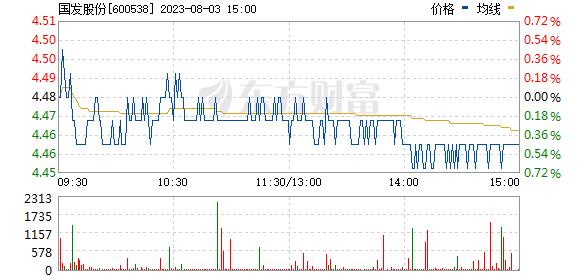 国发股份(600538)