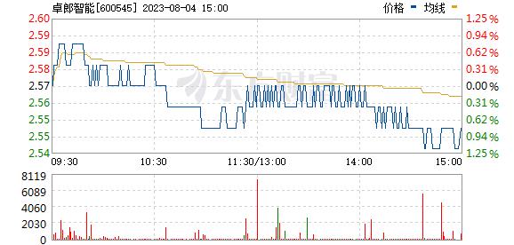 卓郎智能(600545)