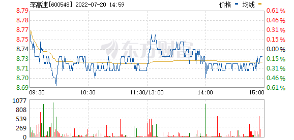 深高速(600548)
