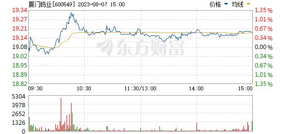 厦门钨业(600549)