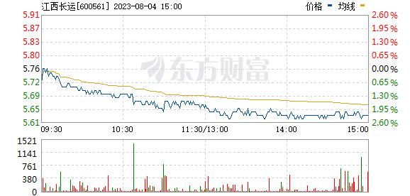 江西长运(600561)