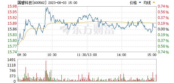 国睿科技(600562)