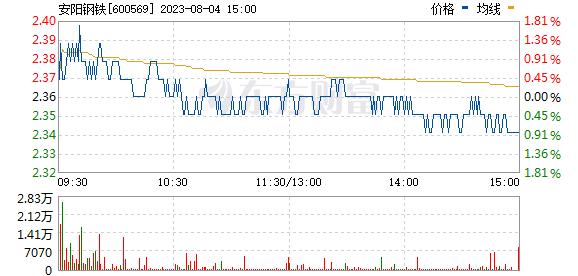安阳钢铁(600569)