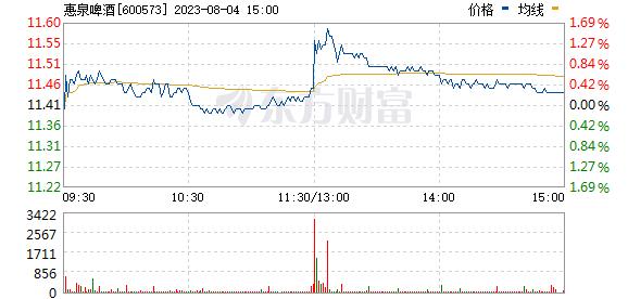 惠泉啤酒(600573)