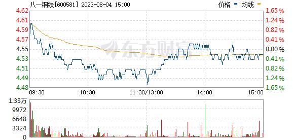 八一钢铁(600581)