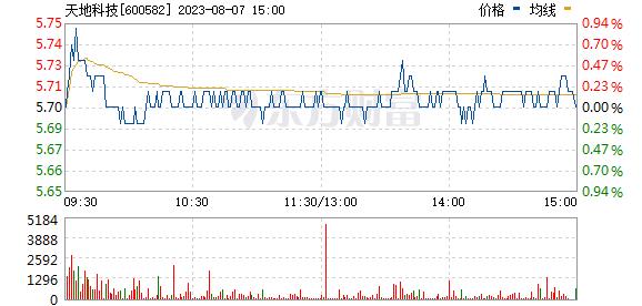 天地科技(600582)