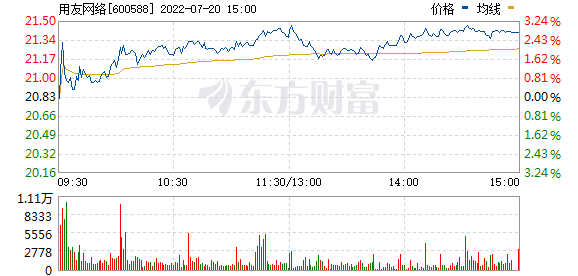 用友网络(600588)