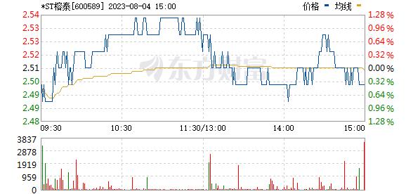 广东榕泰(600589)