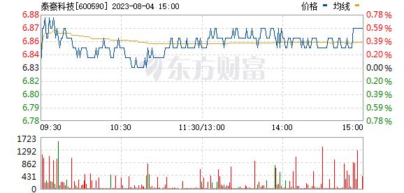 泰豪科技(600590)