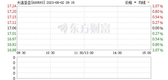 大连圣亚(600593)