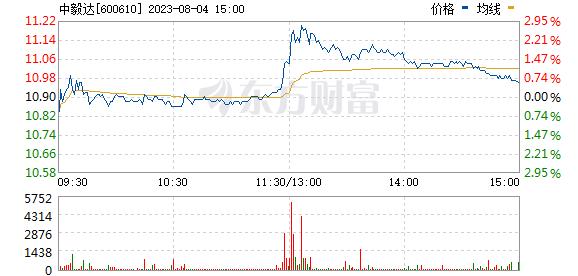 ST毅达(600610)