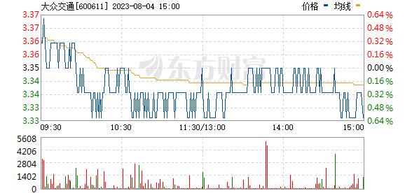大众交通股票_大众交通(600611)股票价格_行情_走势图—东方财富网