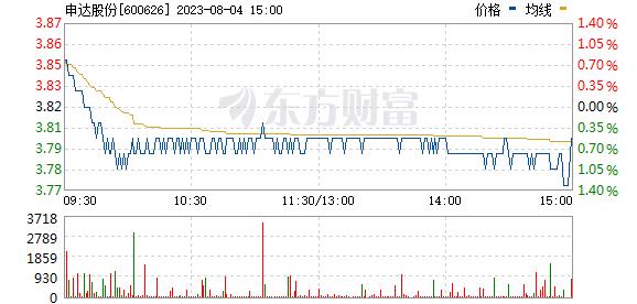 申达股份(600626)