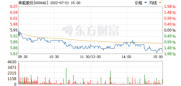 申能股份(600642)