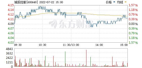 城投控股(600649)