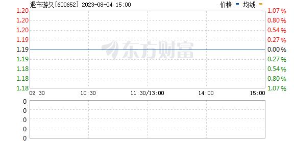 *ST游久(600652)