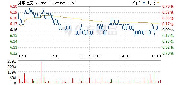 强生控股(600662)