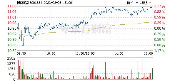 陆家嘴(600663)
