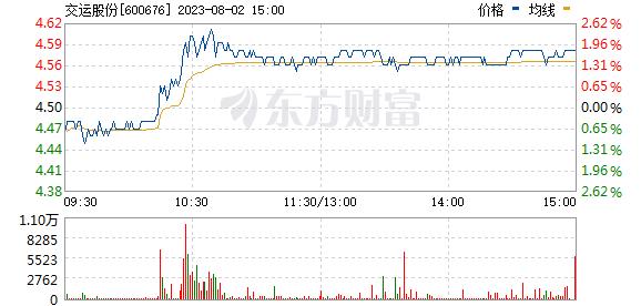 交运股份(600676)