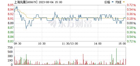 上海凤凰(600679)
