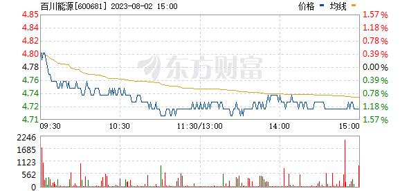 百川能源(600681)