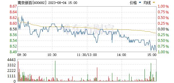 南京新百(600682)