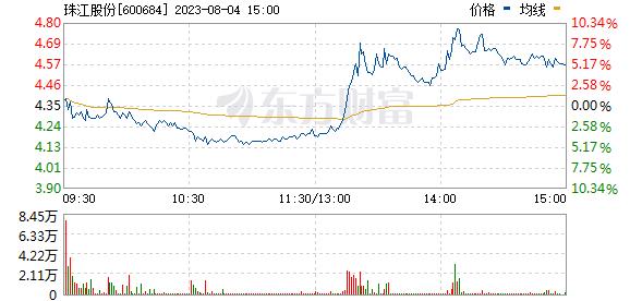 珠江实业(600684)