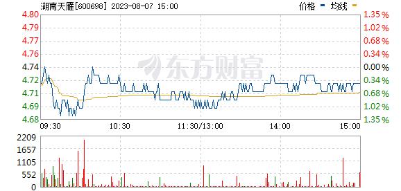 *ST天雁(600698)