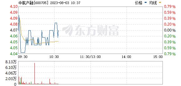 中航资本(600705)