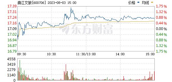 曲江文旅(600706)
