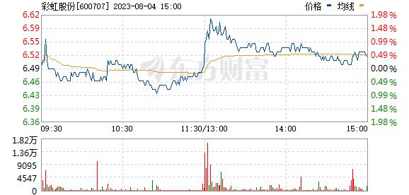 彩虹股份(600707)