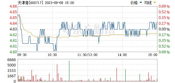 天津港(600717)
