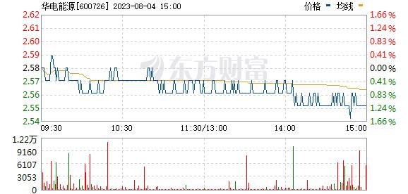 *ST华源(600726)