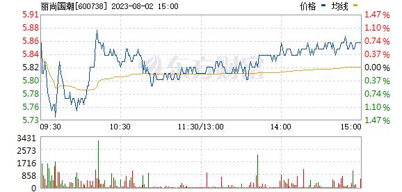 兰州民百(600738)