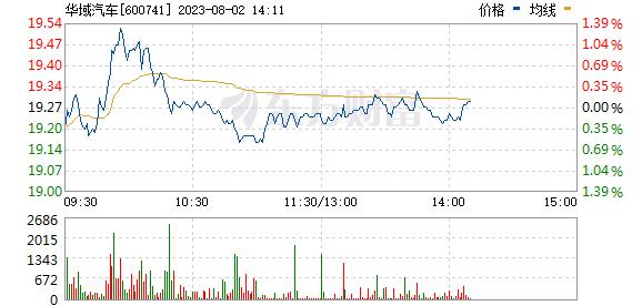 华域汽车(600741)