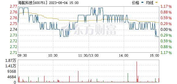海航科技(600751)