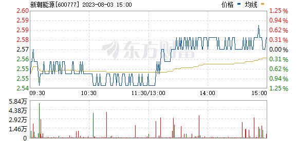 新潮能源(600777)