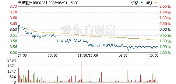 云煤能源(600792)
