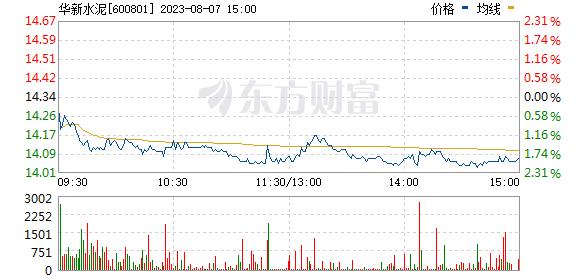 华新水泥(600801)