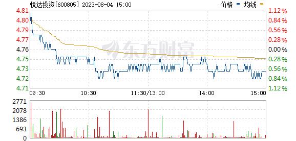 悦达投资(600805)