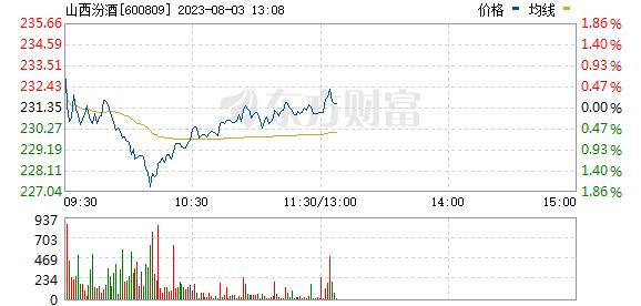山西汾酒(600809)
