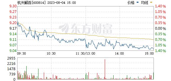杭州解百(600814)
