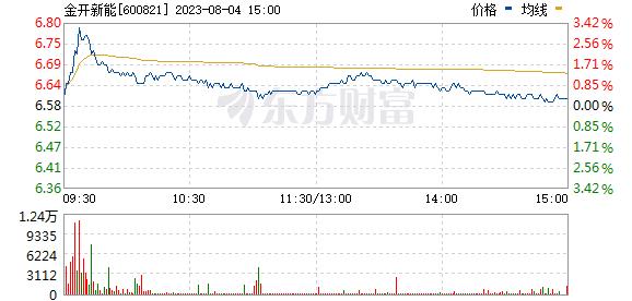 津劝业(600821)
